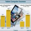EITO: Tablet Markt boom ungebrochen