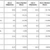 IDC: Tabletverkäufe im vierten Quartal 2012 auf Rekordstand