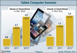 Tablet Markt Absatzzahlen