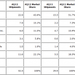 Tabletmarkanteile der Top 5 Hersteller