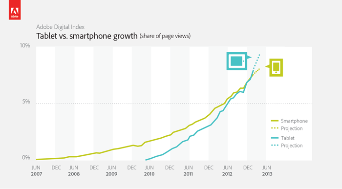Traffic Statistik Tablets vs Smartphone