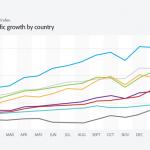 Statistik Erhöhung des Tablet Traffics